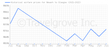 Price overview for flights from Newark to Glasgow