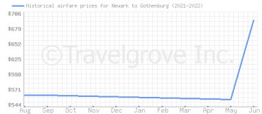Price overview for flights from Newark to Gothenburg