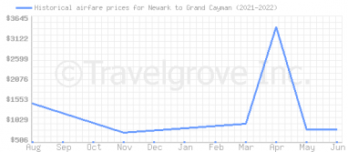 Price overview for flights from Newark to Grand Cayman