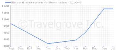 Price overview for flights from Newark to Graz