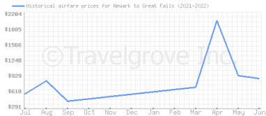 Price overview for flights from Newark to Great Falls