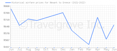 Price overview for flights from Newark to Greece