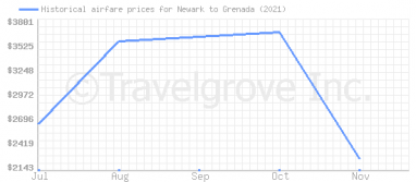 Price overview for flights from Newark to Grenada