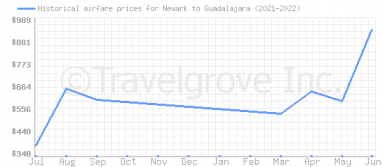 Price overview for flights from Newark to Guadalajara