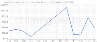 Price overview for flights from Newark to Guangzhou