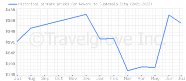 Price overview for flights from Newark to Guatemala City