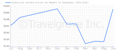 Price overview for flights from Newark to Guatemala