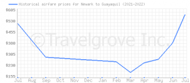 Price overview for flights from Newark to Guayaquil