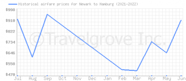 Price overview for flights from Newark to Hamburg