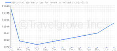 Price overview for flights from Newark to Helsinki