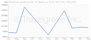 Price overview for flights from Newark to Ho Chi Minh City