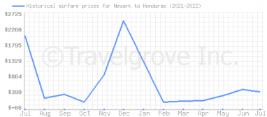 Price overview for flights from Newark to Honduras