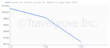 Price overview for flights from Newark to Hong Kong