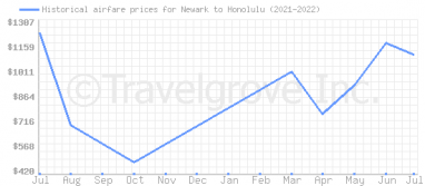 Price overview for flights from Newark to Honolulu