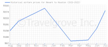 Price overview for flights from Newark to Houston