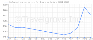 Price overview for flights from Newark to Hungary