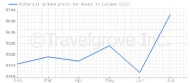 Price overview for flights from Newark to Iceland
