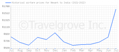 Price overview for flights from Newark to India