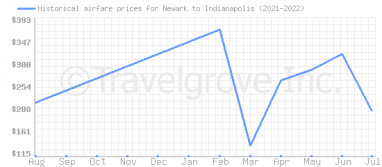 Price overview for flights from Newark to Indianapolis