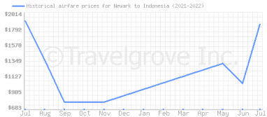 Price overview for flights from Newark to Indonesia