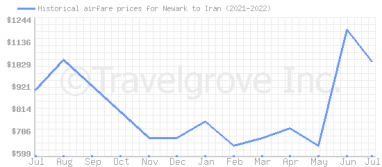 Price overview for flights from Newark to Iran