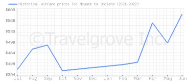 Price overview for flights from Newark to Ireland