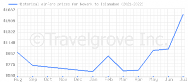Price overview for flights from Newark to Islamabad
