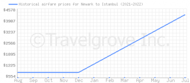 Price overview for flights from Newark to Istanbul