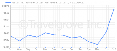 Price overview for flights from Newark to Italy