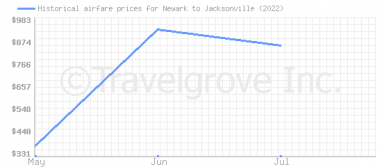 Price overview for flights from Newark to Jacksonville
