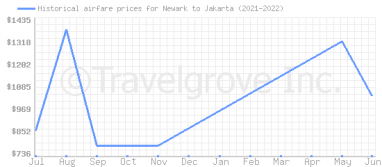 Price overview for flights from Newark to Jakarta