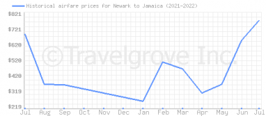 Price overview for flights from Newark to Jamaica
