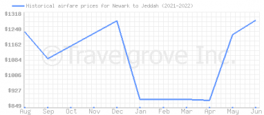 Price overview for flights from Newark to Jeddah