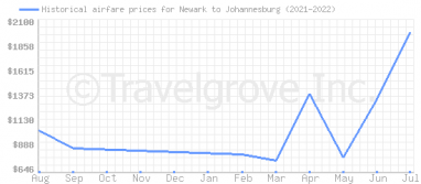 Price overview for flights from Newark to Johannesburg