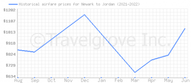 Price overview for flights from Newark to Jordan