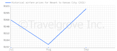Price overview for flights from Newark to Kansas City