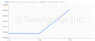 Price overview for flights from Newark to Karachi