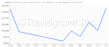 Price overview for flights from Newark to Kathmandu
