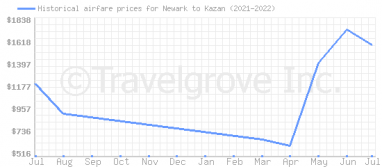 Price overview for flights from Newark to Kazan