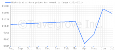 Price overview for flights from Newark to Kenya