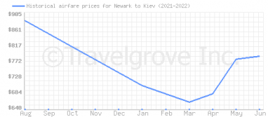 Price overview for flights from Newark to Kiev