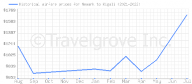 Price overview for flights from Newark to Kigali