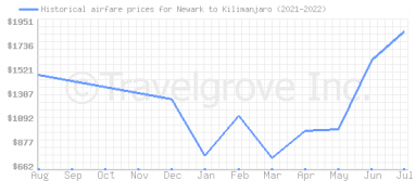 Price overview for flights from Newark to Kilimanjaro