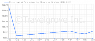 Price overview for flights from Newark to Kinshasa