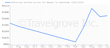 Price overview for flights from Newark to Kozhikode