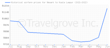Price overview for flights from Newark to Kuala Lumpur