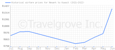 Price overview for flights from Newark to Kuwait