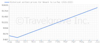 Price overview for flights from Newark to La Paz