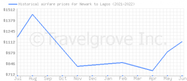 Price overview for flights from Newark to Lagos