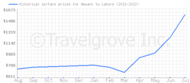 Price overview for flights from Newark to Lahore